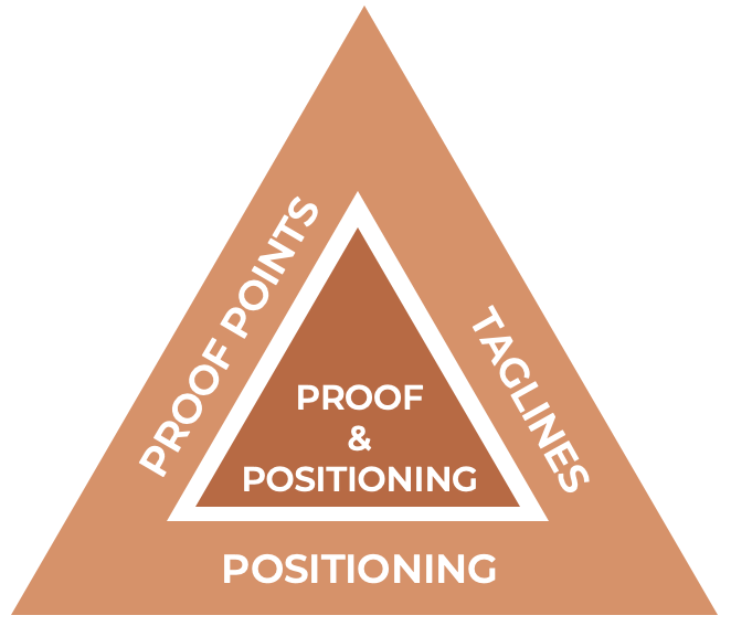 Proof and positioning pyramid